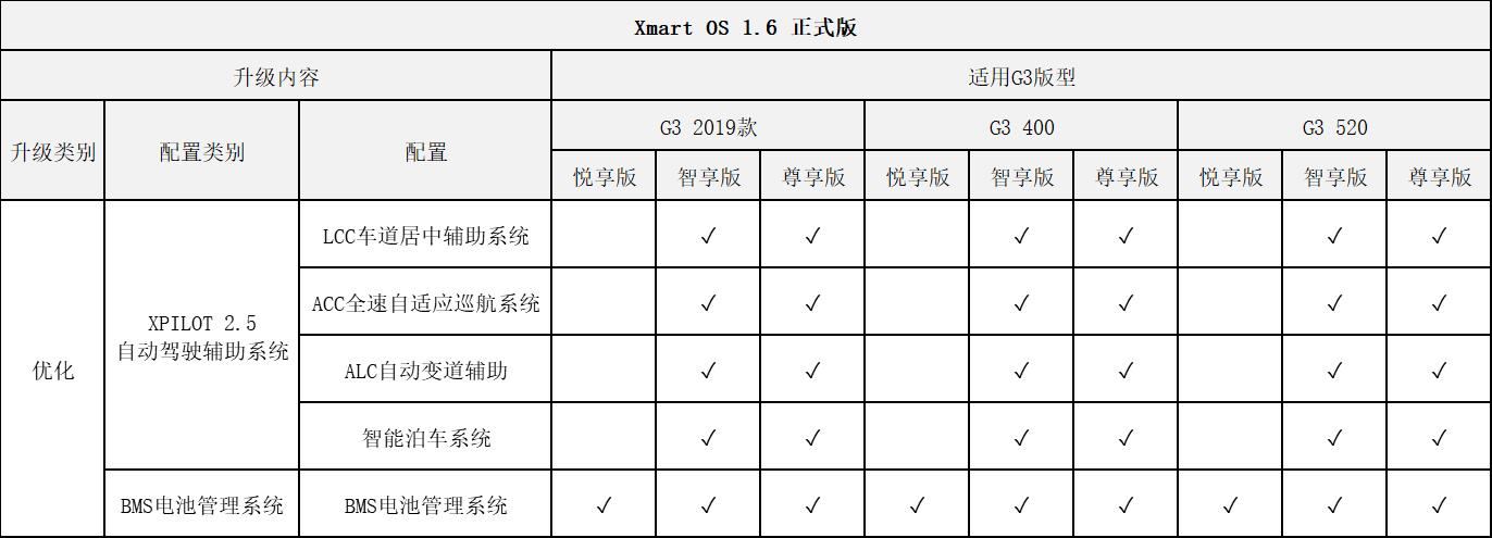 Xmart OS 1.6版本OTA升级软件正式推送